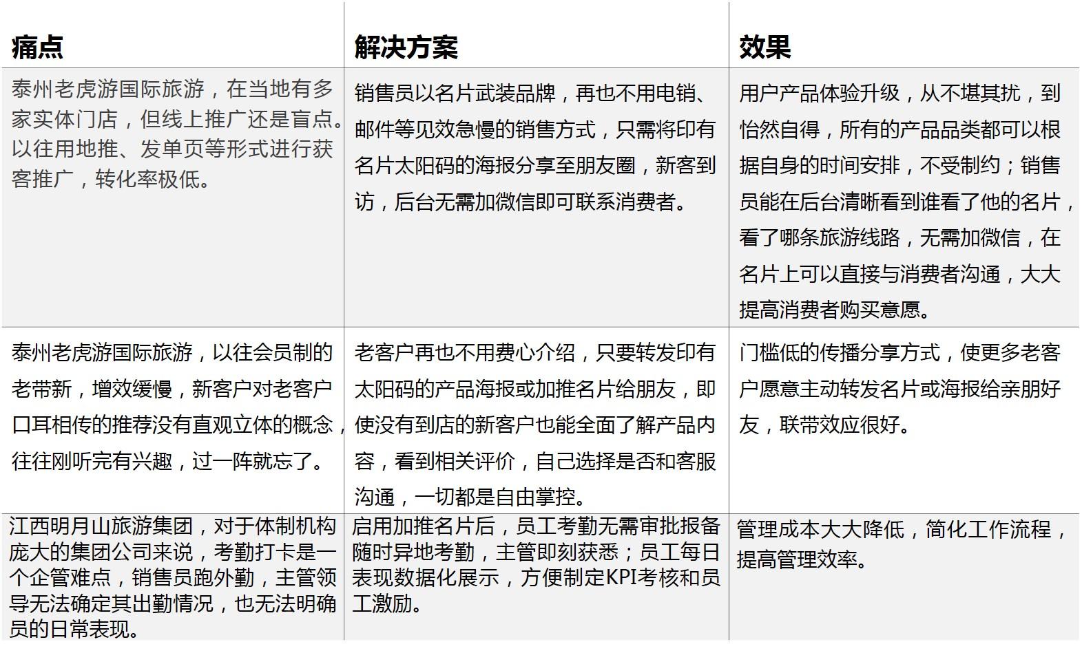 加推智能名片泰州老虎游案例.jpg