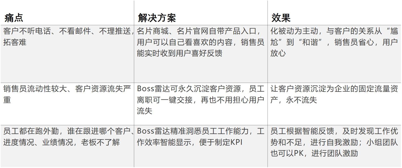 「中国人寿」登陆加推智能名片.jpg