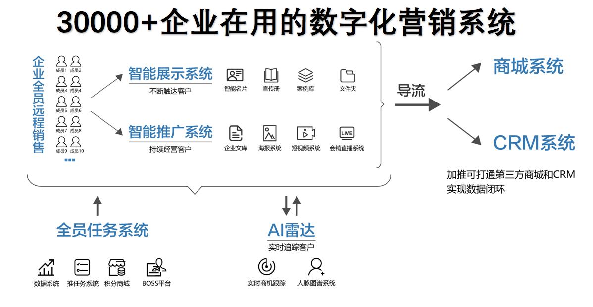 数字化营销系统.png
