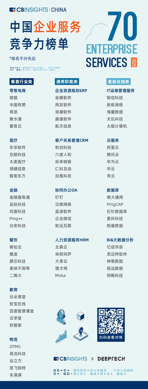 加推科技上榜,CBInsights首次发布中国企业服务榜单.jpg